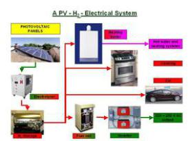 h2 electrical system