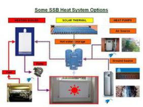 heat system